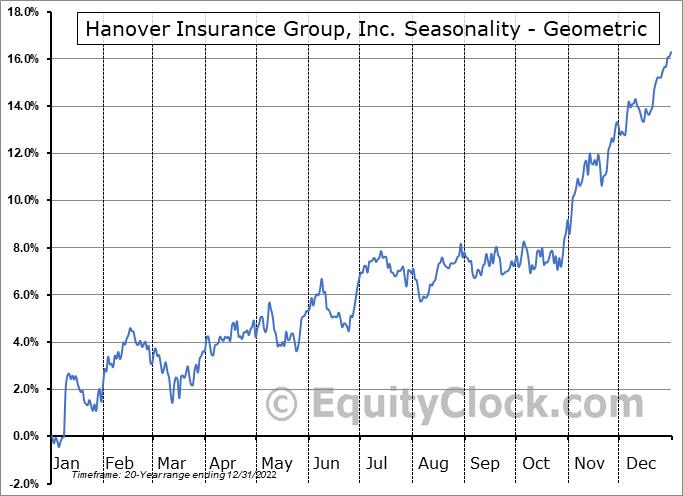 Hanover Insurance Group, Inc. (NYSE:THG) Seasonality