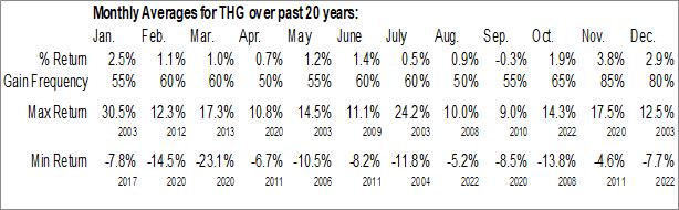 Monthly Seasonal Hanover Insurance Group, Inc. (NYSE:THG)