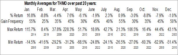 Monthly Seasonal ThermoGenesis Holdings Inc (NASD:THMO)