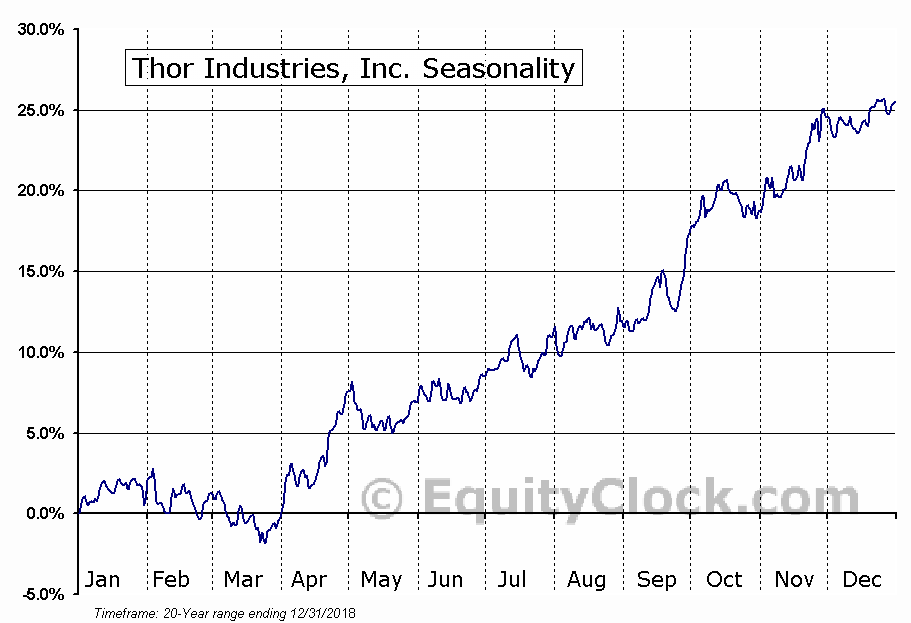 Thor Industries, Inc. (NYSE:THO) Seasonal Chart