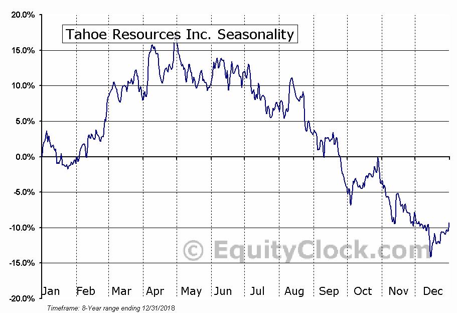 Tahoe Resources (TSE:THO) Seasonal Chart