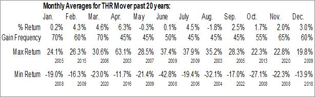 Monthly Seasonal Gentherm Inc. (NASD:THRM)