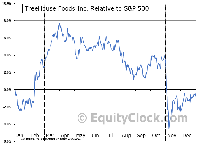 THS Relative to the S&P 500