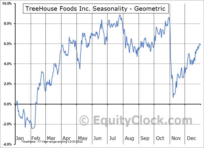 TreeHouse Foods Inc. (NYSE:THS) Seasonality