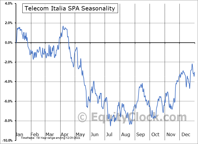Telecom Italia SPA (OTCMKT:TIAIY) Seasonality