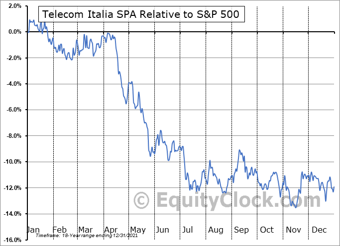 TIAIY Relative to the S&P 500