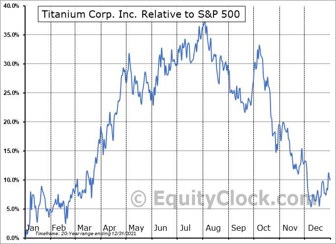 TIC.V Relative to the S&P 500