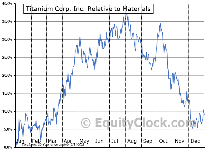 TIC.V Relative to the Sector