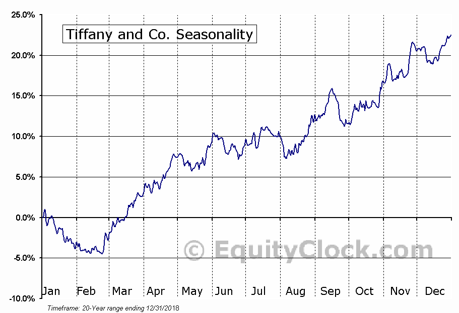 Tiffany and Co. (NYSE:TIF) Seasonal Chart