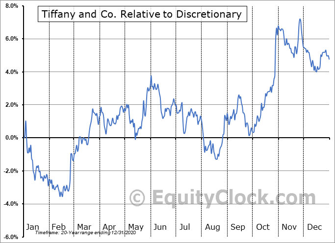 TIF Relative to the Sector