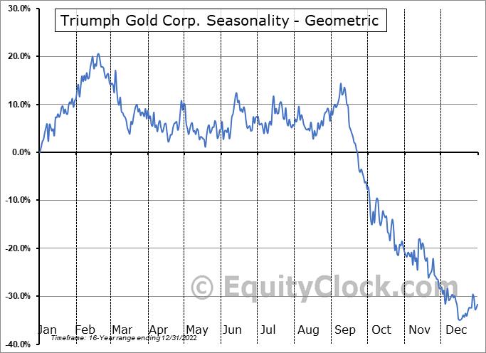 Triumph Gold Corp. (TSXV:TIG.V) Seasonality