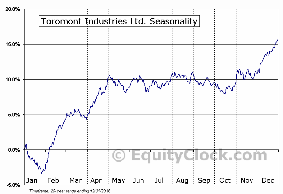 Toromont Industries Ltd.  (TSE:TIH) Seasonal Chart