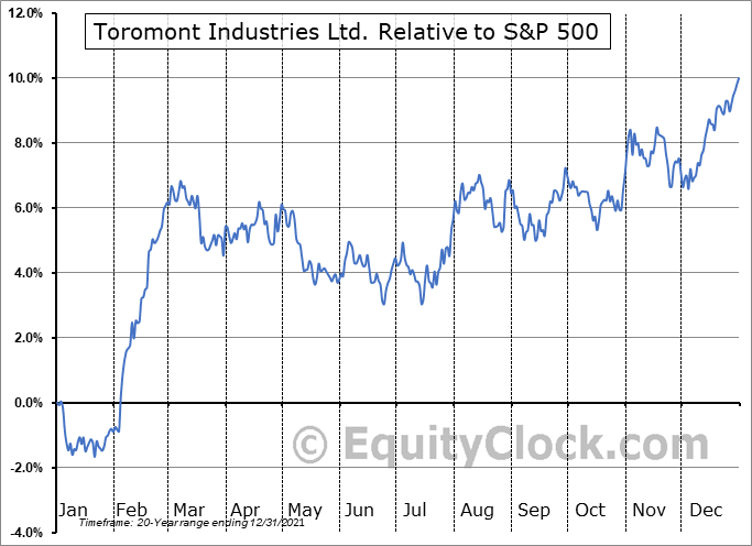 TIH.TO Relative to the S&P 500