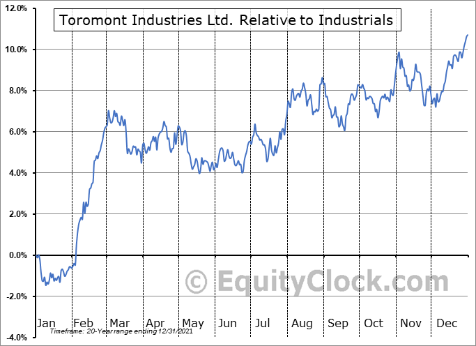 TIH.TO Relative to the Sector