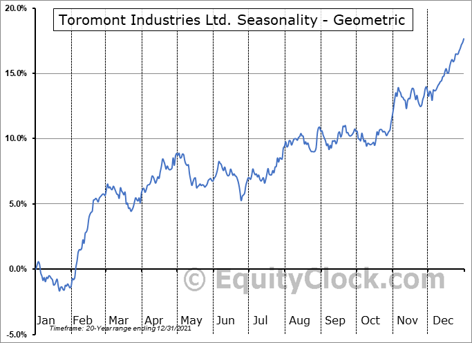 Toromont Industries Ltd. (TSE:TIH.TO) Seasonality
