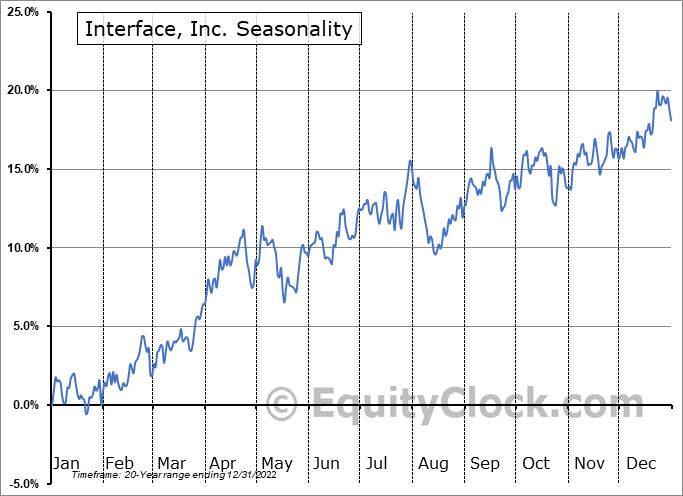 Interface, Inc. (NASD:TILE) Seasonality