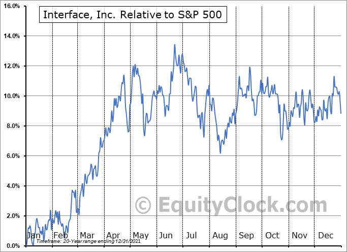 TILE Relative to the S&P 500