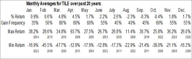 Monthly Seasonal Interface, Inc. (NASD:TILE)