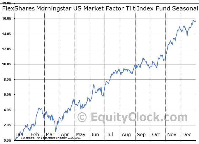 FlexShares Morningstar US Market Factor Tilt Index Fund (AMEX:TILT) Seasonality