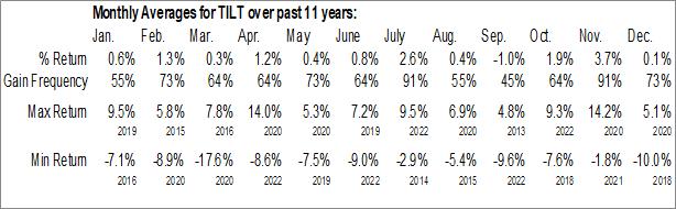 Monthly Seasonal FlexShares Morningstar US Market Factor Tilt Index Fund (AMEX:TILT)