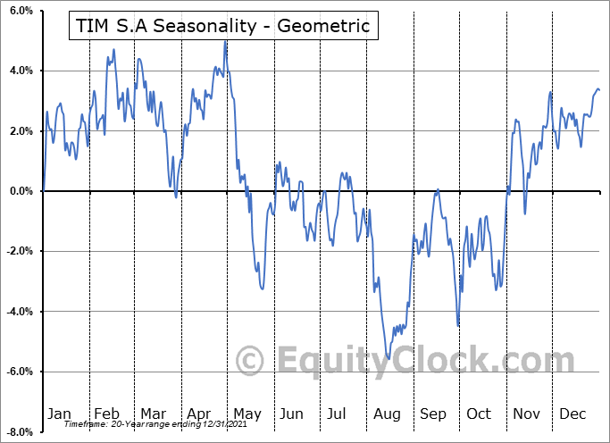 TIM S.A (NYSE:TIMB) Seasonality