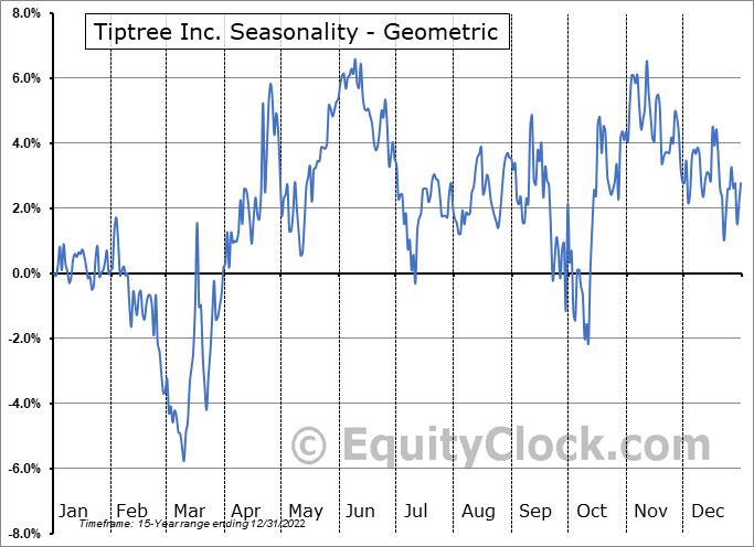 Tiptree Inc. (NASD:TIPT) Seasonality
