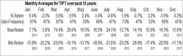 Monthly Seasonal Tiptree Inc. (NASD:TIPT)
