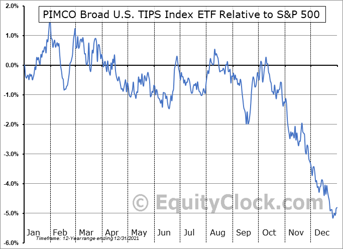 TIPZ Relative to the S&P 500