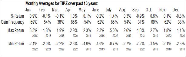 Monthly Seasonal PIMCO Broad U.S. TIPS Index ETF (NYSE:TIPZ)