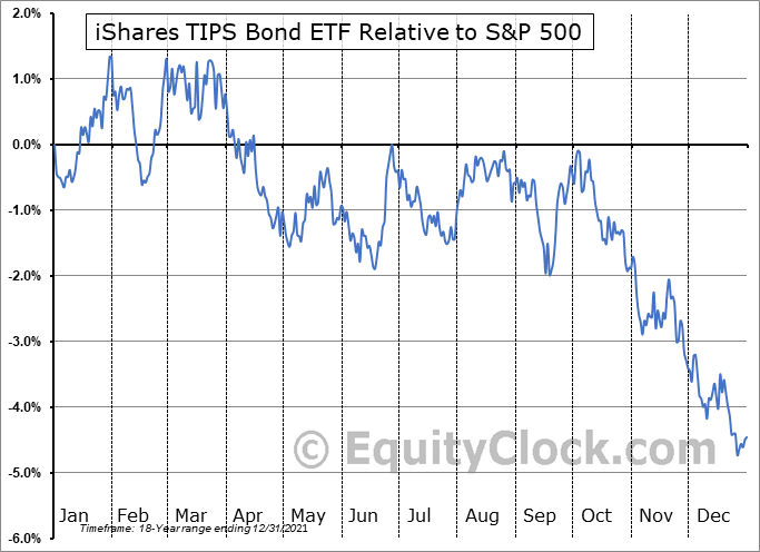 TIP Relative to the S&P 500