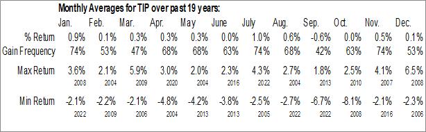 Monthly Seasonal iShares TIPS Bond ETF (NYSE:TIP)