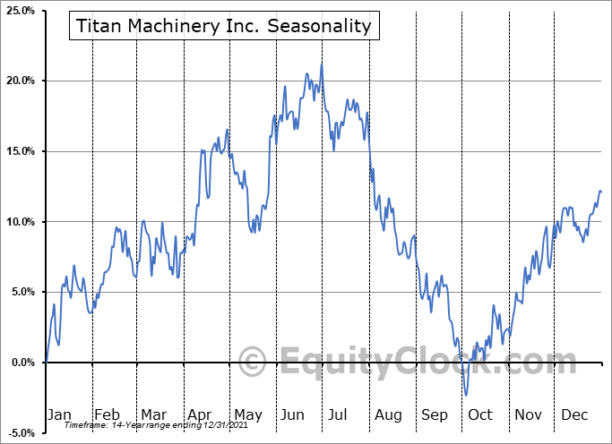 Titan Machinery Inc. (NASD:TITN) Seasonal Chart
