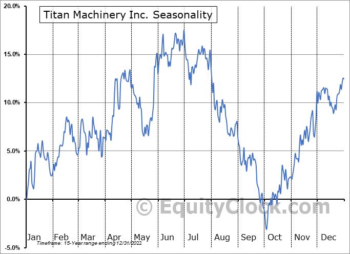 Titan Machinery Inc. Seasonal Chart