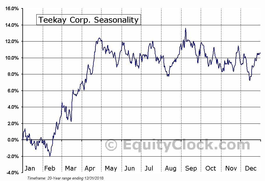 Teekay Corp. (NYSE:TK) Seasonal Chart