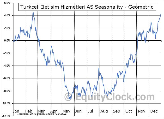 Turkcell Iletisim Hizmetleri AS (NYSE:TKC) Seasonality