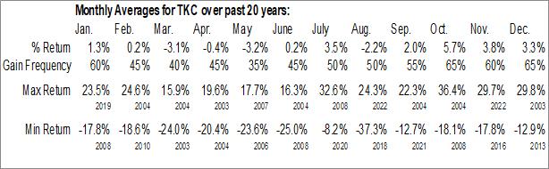Monthly Seasonal Turkcell Iletisim Hizmetleri AS (NYSE:TKC)