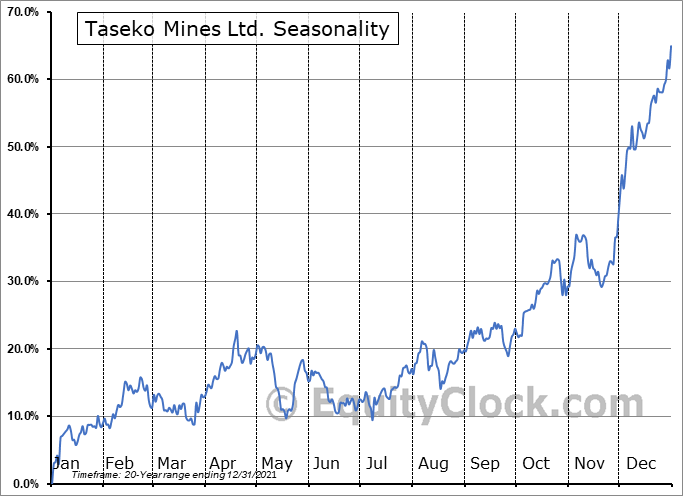 Taseko Mines Ltd. (TSE:TKO.TO) Seasonal Chart