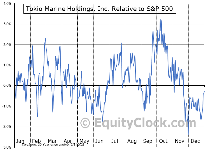 TKOMY Relative to the S&P 500