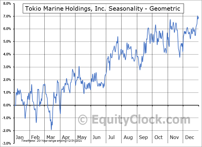 Tokio Marine Holdings, Inc. (OTCMKT:TKOMY) Seasonality