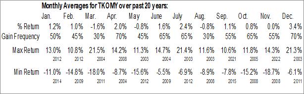 Monthly Seasonal Tokio Marine Holdings, Inc. (OTCMKT:TKOMY)