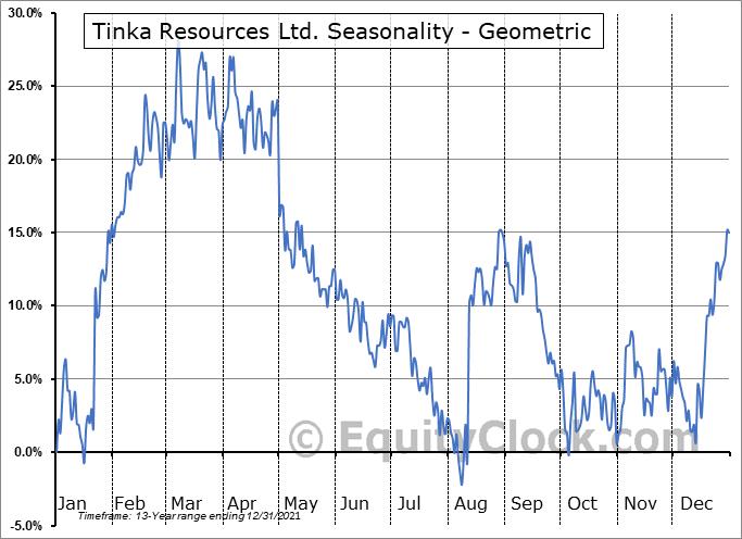 Tinka Resources Ltd. (OTCMKT:TKRFF) Seasonality
