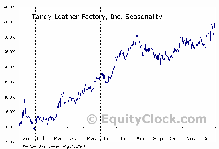 Tandy Leather Factory, Inc. (NASD:TLF) Seasonal Chart