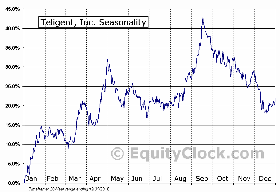 Teligent, Inc. (NASD:TLGT) Seasonal Chart