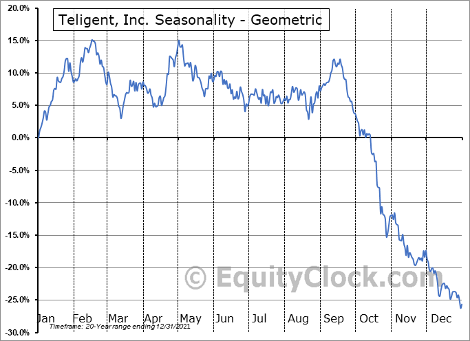 Teligent, Inc. (NASD:TLGT) Seasonality