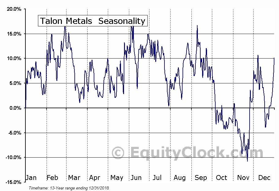 Talon Metals (TSE:TLO) Seasonal Chart