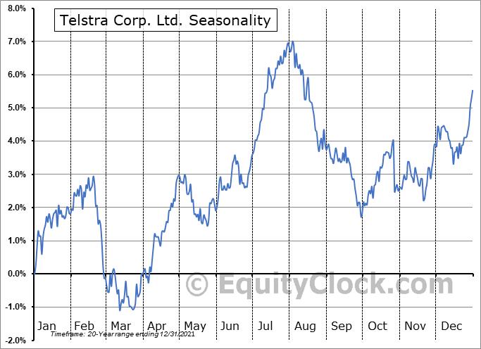 Telstra Corp. Ltd. (OTCMKT:TLSYY) Seasonality