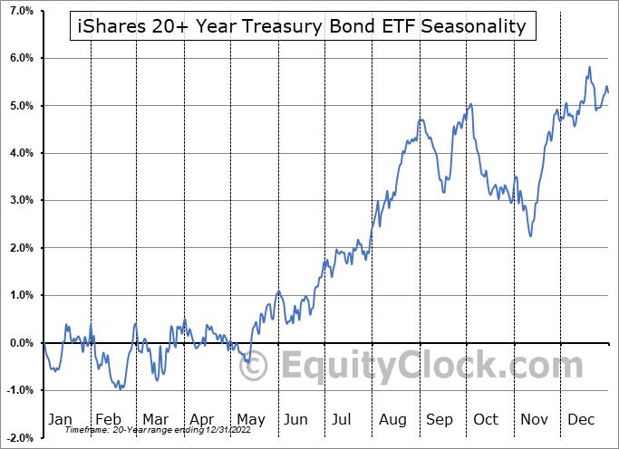 iShares 20+ Year Treasury Bond ETF (NASD:TLT) Seasonal Chart