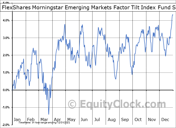 FlexShares Morningstar Emerging Markets Factor Tilt Index Fund (AMEX:TLTE) Seasonality