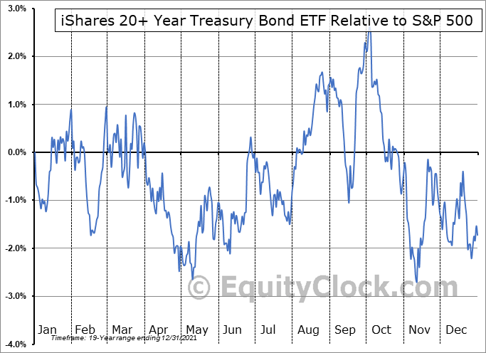 TLT Relative to the S&P 500