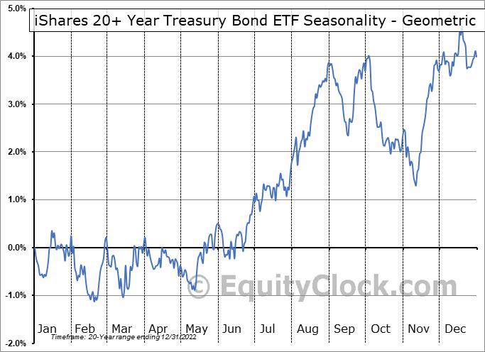 iShares 20+ Year Treasury Bond ETF (NASD:TLT) Seasonality